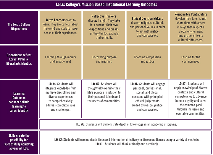 Institutional Learning Outcomes Chart